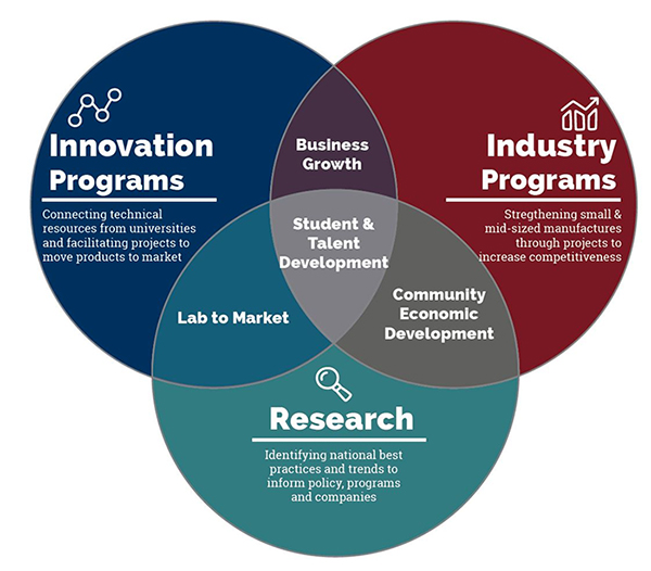 The Institute's focus areas include tech innovation, economic development research, and manufacturing. Our manufacturing and tech innovation work help companies go to market with a product. Our research and tech innovation work support business creation. Our research and business engagement also foster community economic development. Through all this work the Institute develops students and future leaders.